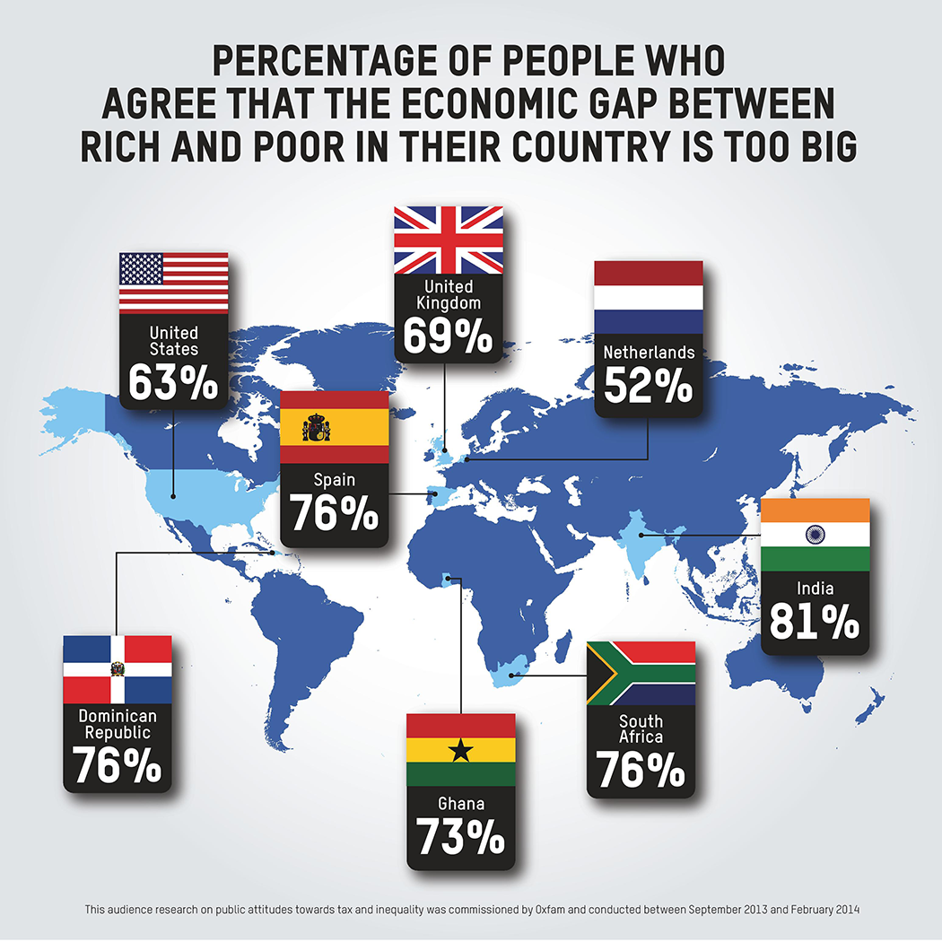 Gap between rich and poor widening and its not just us saying it we revealed earlier this year that 85 people in the world hold as much wealth as half of the entire population of the planet just this week credit suisse gumiabroncs Images