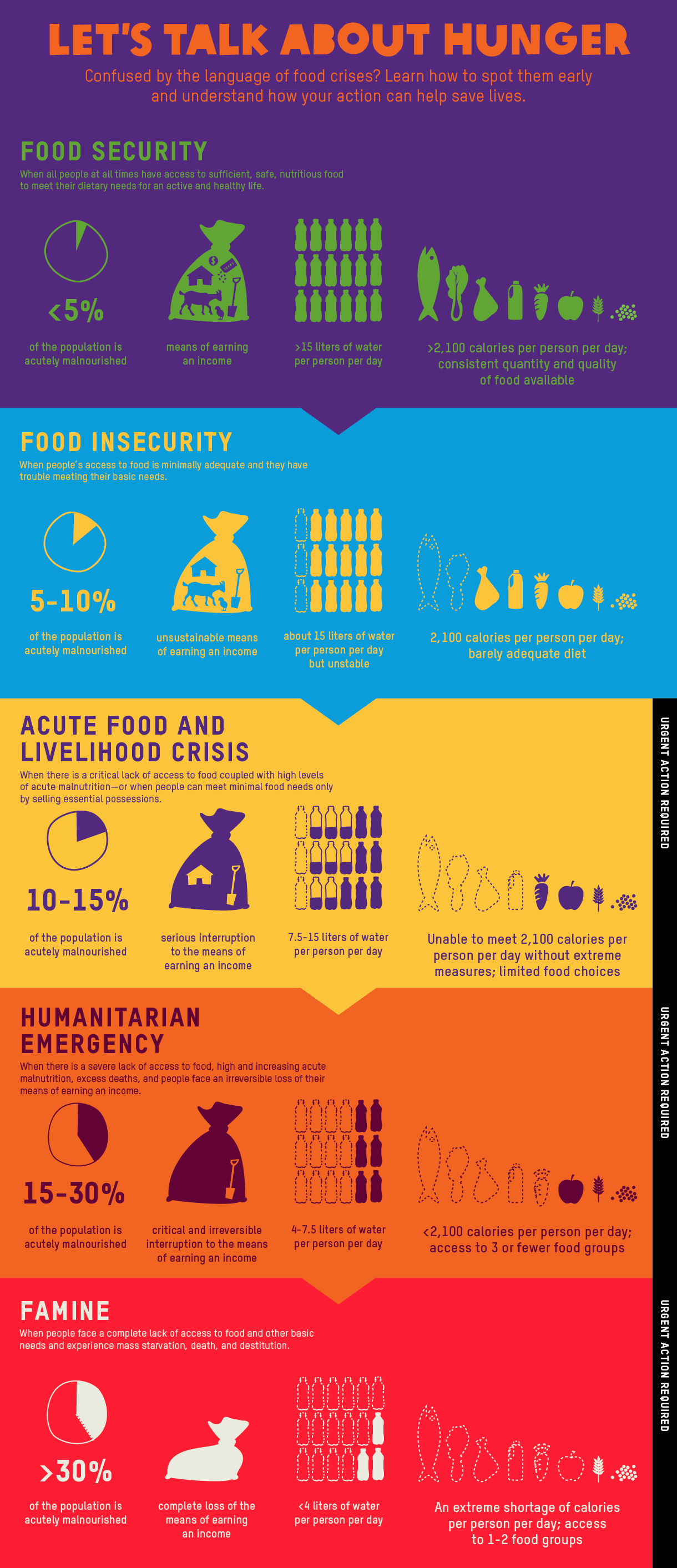 Food-Security-What-is-Famine