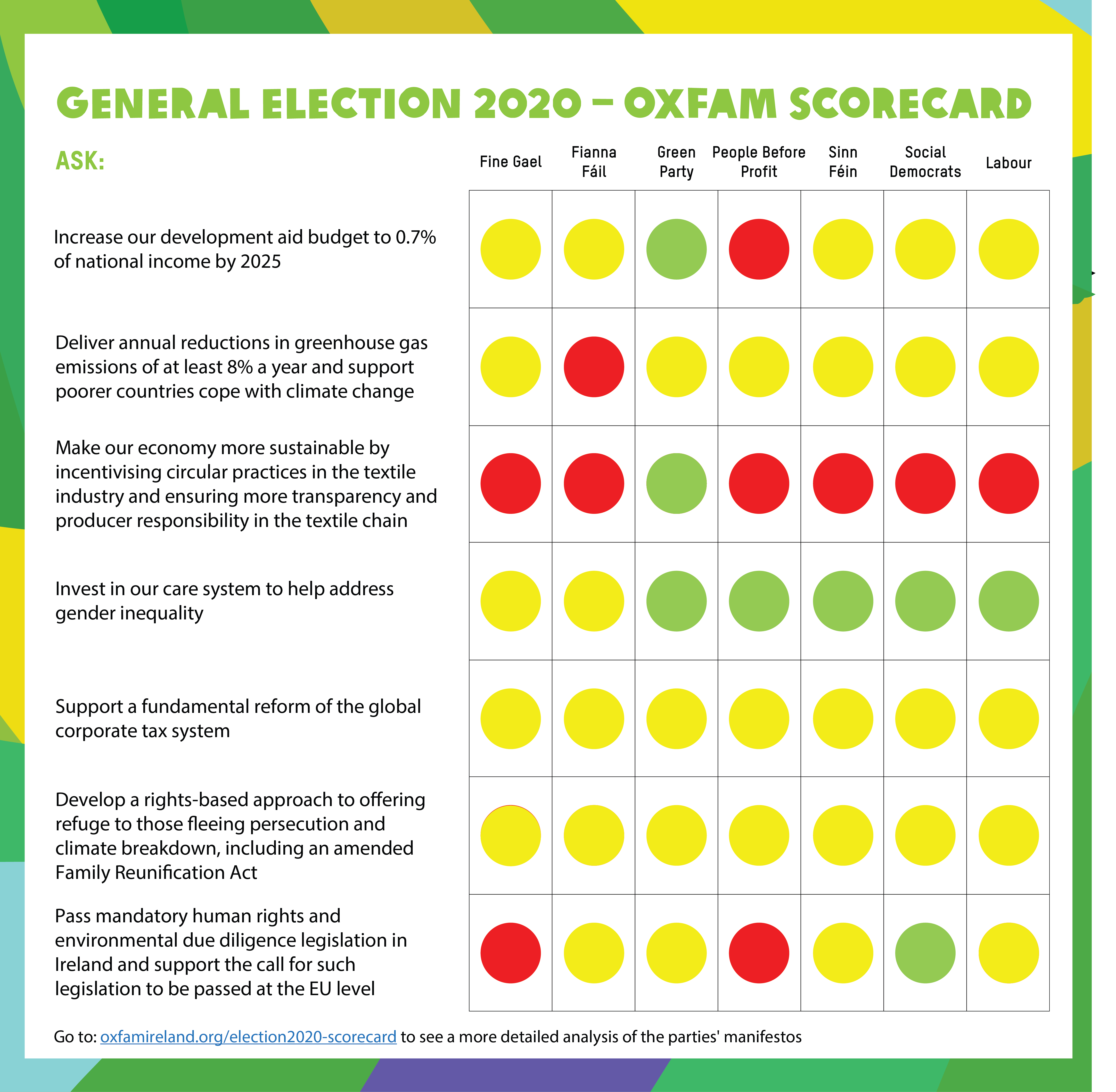 irish election scorecard